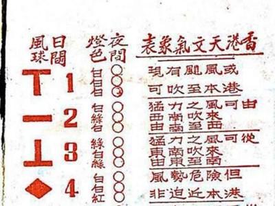 為甚麼風球沒有2、4、5、6、7號呢?